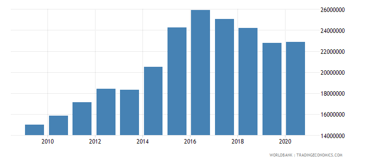 palau adjusted savings consumption of fixed capital us dollar wb data