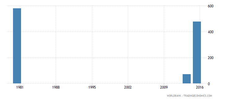 palau adult illiterate population 15 years both sexes number wb data