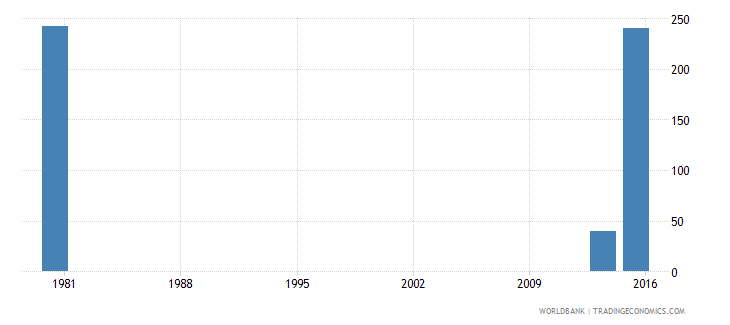 palau adult illiterate population 15 years male number wb data