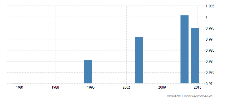 palau adult literacy rate population 15 years gender parity index gpi wb data