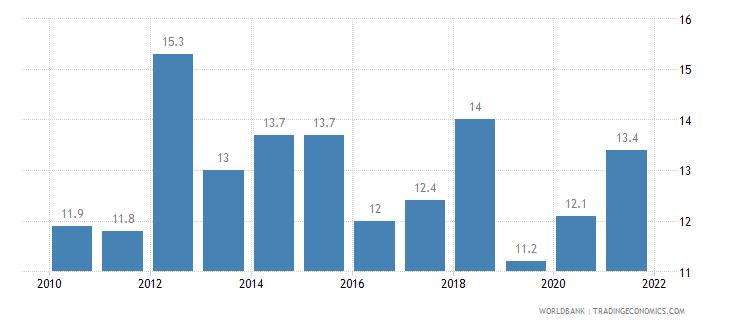 palau birth rate crude per 1 000 people wb data