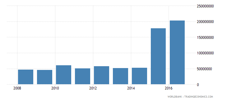 palau central government debt total current lcu wb data