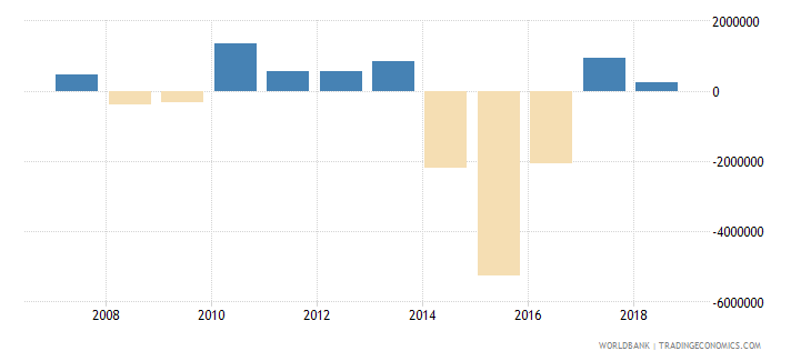 palau changes in inventories current us$ wb data