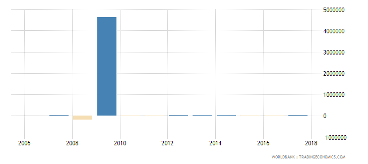 palau changes in net reserves bop current us$ wb data