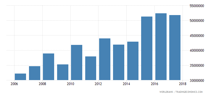 palau commercial service imports current us$ wb data