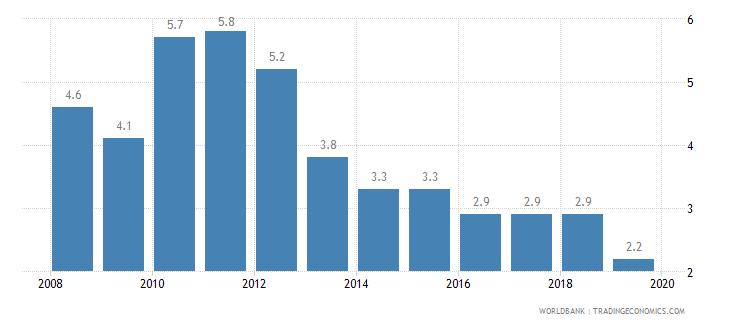 palau cost of business start up procedures percent of gni per capita wb data