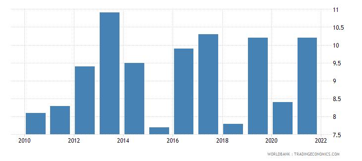 palau death rate crude per 1 000 people wb data