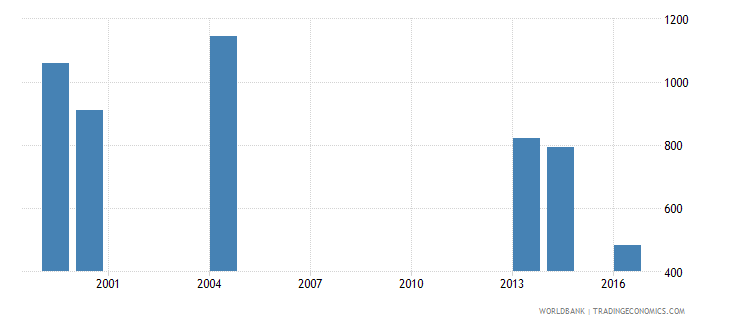 palau enrolment in secondary general female number wb data