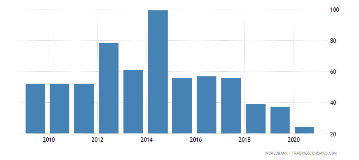 palau export value index 2000  100 wb data