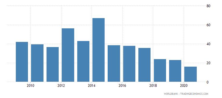 palau export volume index 2000  100 wb data