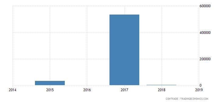 palau exports australia