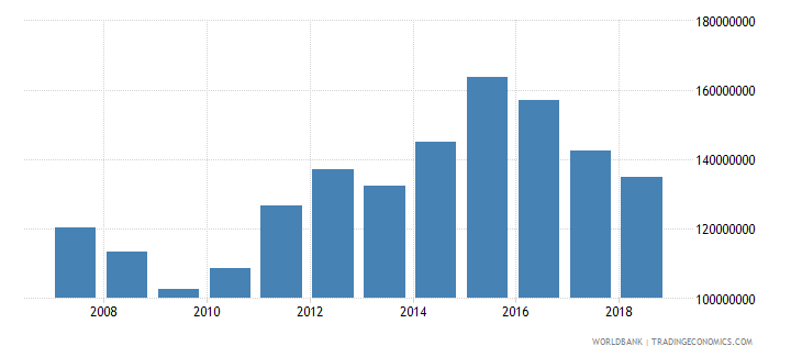 palau exports of goods and services constant 2000 us dollar wb data