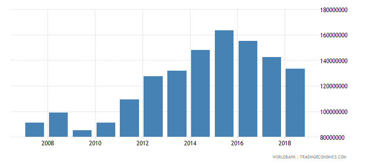 palau exports of goods and services us dollar wb data