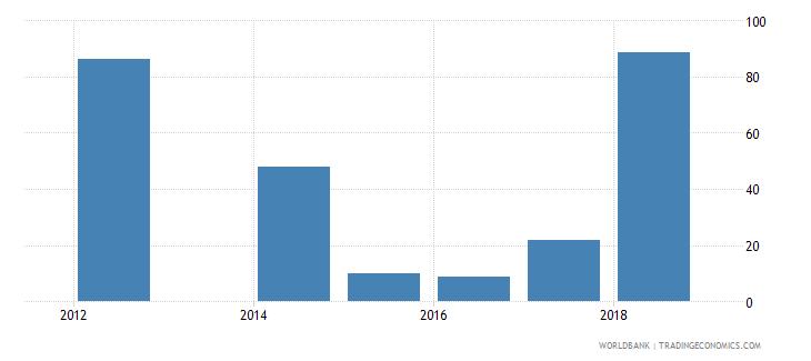 palau food exports percent of merchandise exports wb data