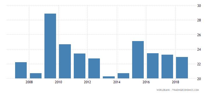 palau food imports percent of merchandise imports wb data