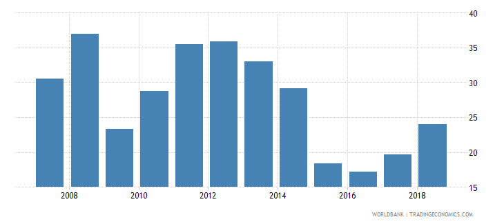 palau fuel imports percent of merchandise imports wb data