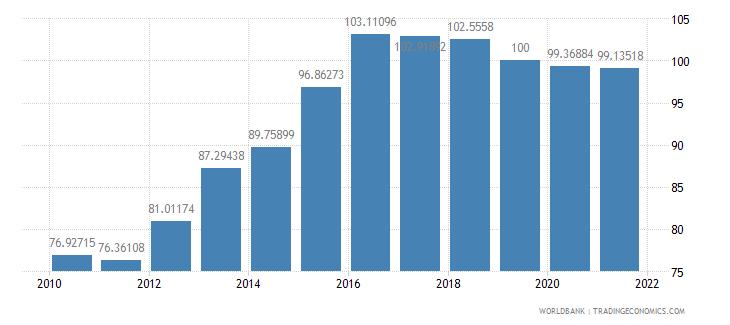 palau gdp deflator base year varies by country wb data