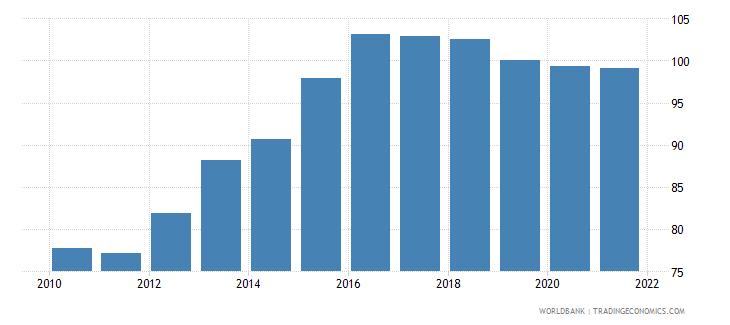 palau gdp deflator linked series base year varies by country wb data