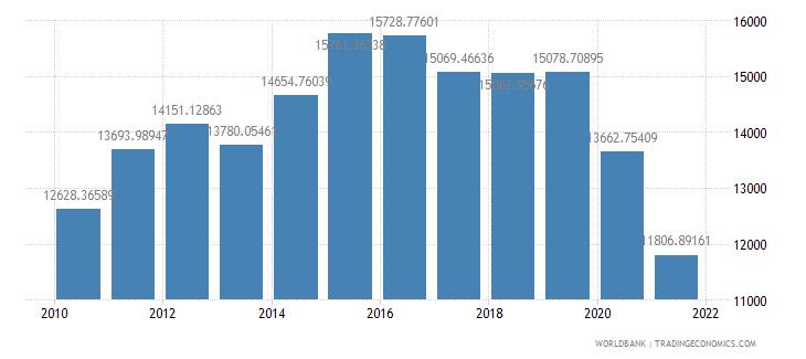 palau gdp per capita constant 2000 us dollar wb data