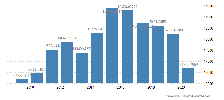 palau gdp per capita constant lcu wb data