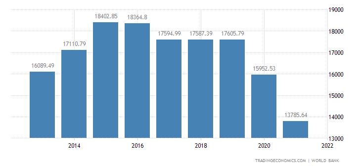 Palau GDP Per Capita Ppp