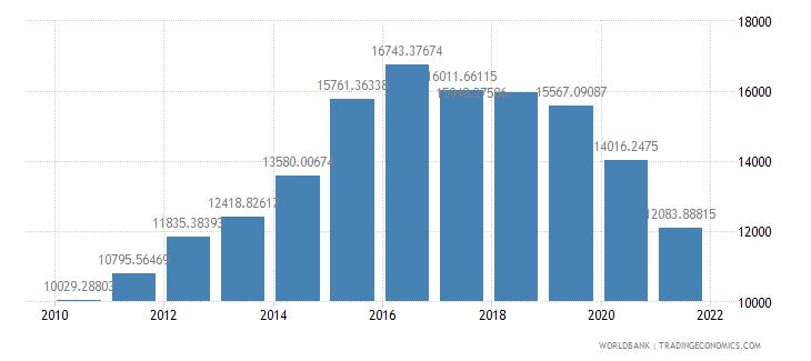 palau gdp per capita us dollar wb data
