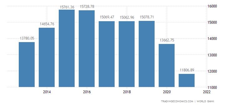 Palau GDP per capita