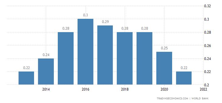 Palau GDP