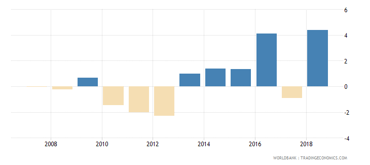 palau general government final consumption expenditure annual percent growth wb data