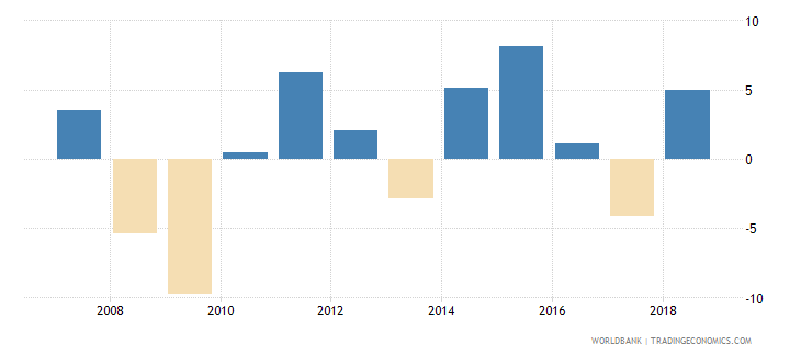 palau gni growth annual percent wb data