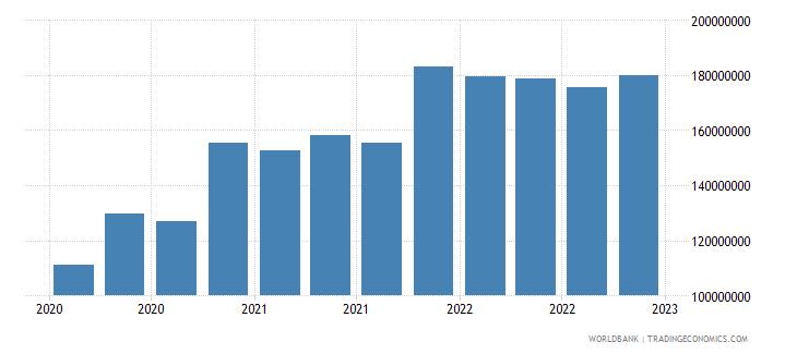 palau gross ext debt pos  all sectors long term all instruments usd wb data