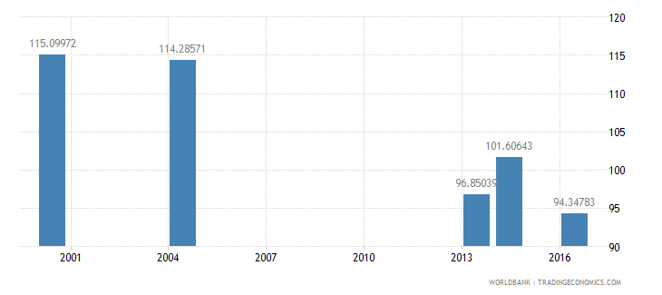 palau gross intake rate in grade 1 total percent of relevant age group wb data