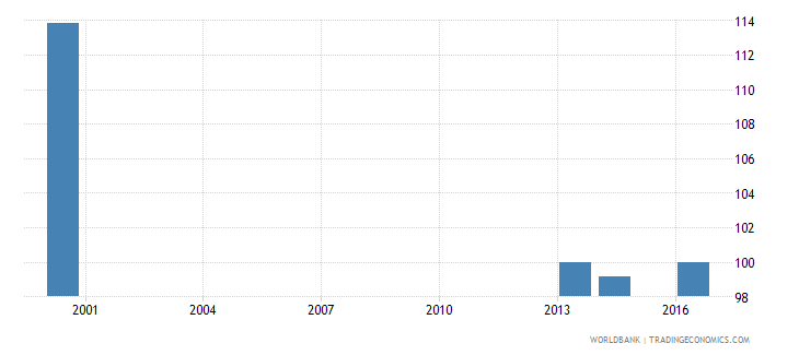 palau gross intake ratio in first grade of primary education female percent of relevant age group wb data