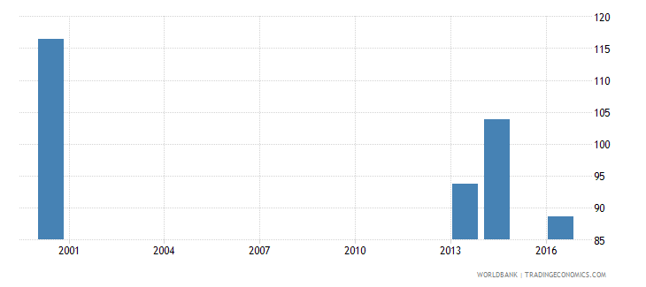 palau gross intake ratio in first grade of primary education male percent of relevant age group wb data