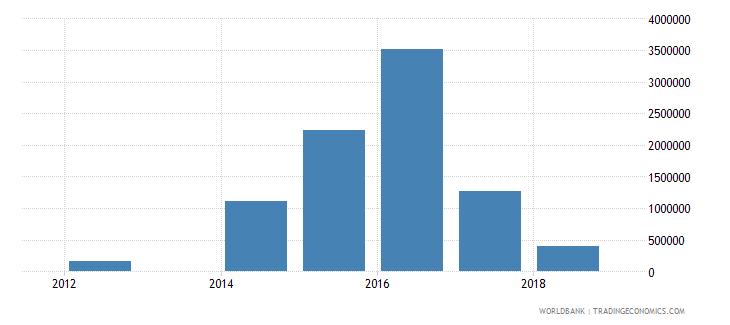 palau high technology exports current us$ wb data