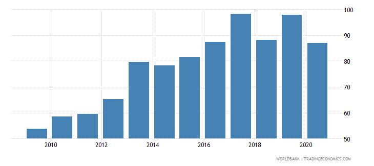 palau import volume index 2000  100 wb data