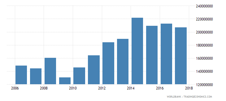 palau imports of goods and services bop current us$ wb data