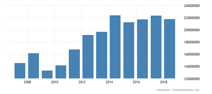 palau imports of goods and services current lcu wb data