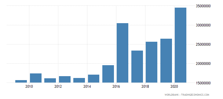 palau industry value added us dollar wb data