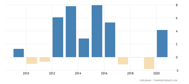 palau inflation gdp deflator linked series annual percent wb data