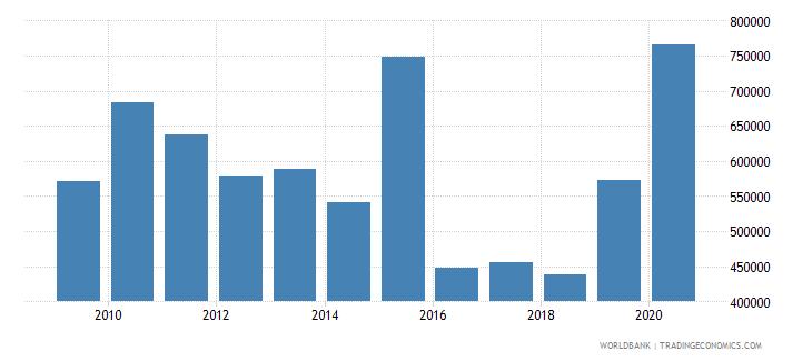 palau interest payments current lcu wb data