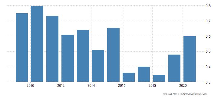 palau interest payments percent of revenue wb data