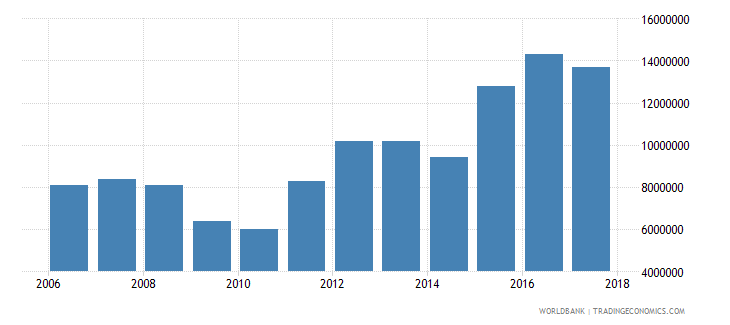 palau international tourism expenditures for travel items current us$ wb data
