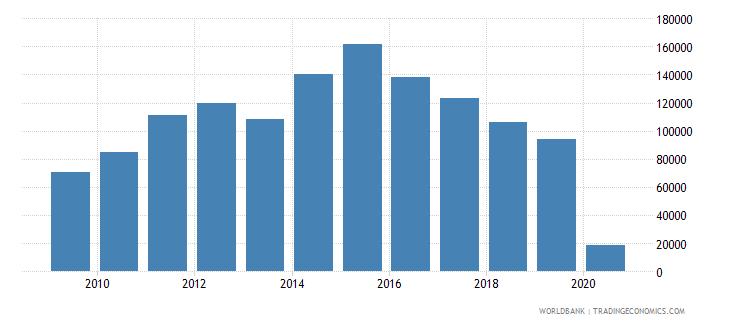 palau international tourism number of arrivals wb data