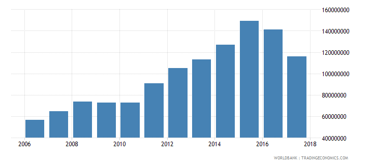 palau international tourism receipts for travel items current us$ wb data