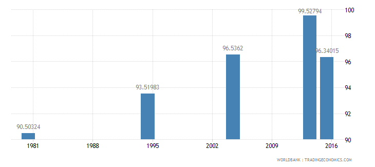 palau literacy rate adult female percent of females ages 15 and above wb data