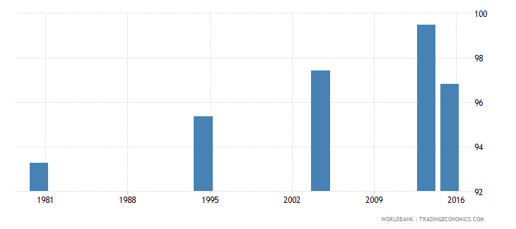 palau literacy rate adult male percent of males ages 15 and above wb data