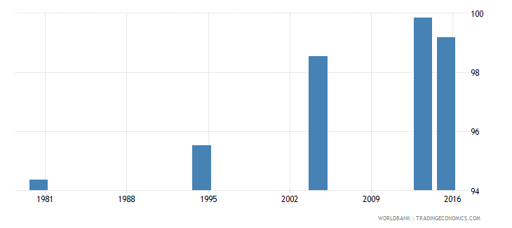 palau literacy rate youth female percent of females ages 15 24 wb data