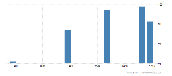 palau literacy rate youth male percent of males ages 15 24 wb data