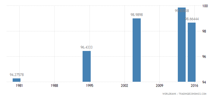 palau literacy rate youth total percent of people ages 15 24 wb data
